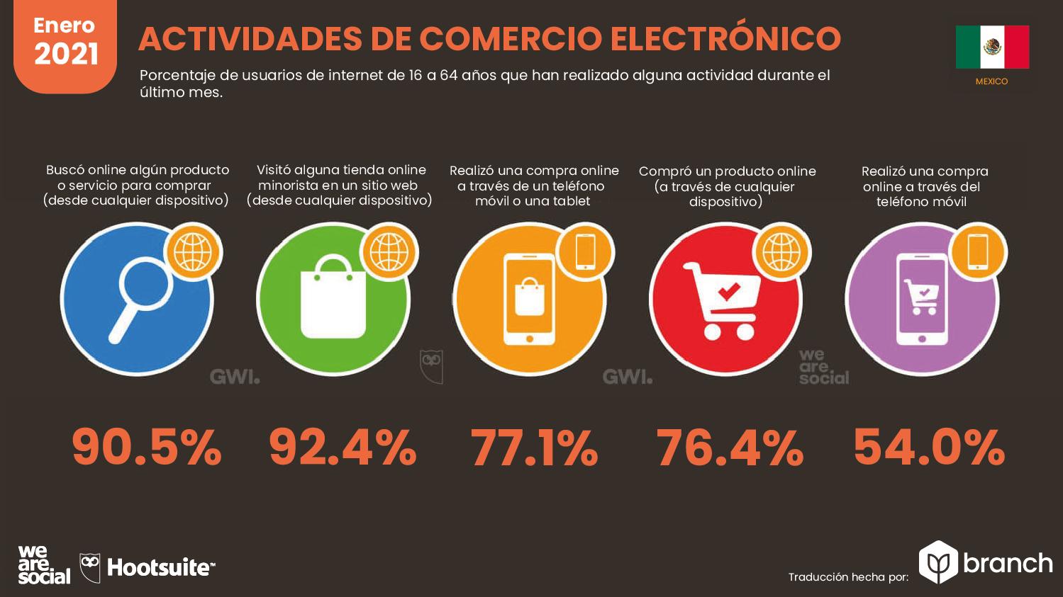 actividades-de-ecommerce-mexico-2020-2021