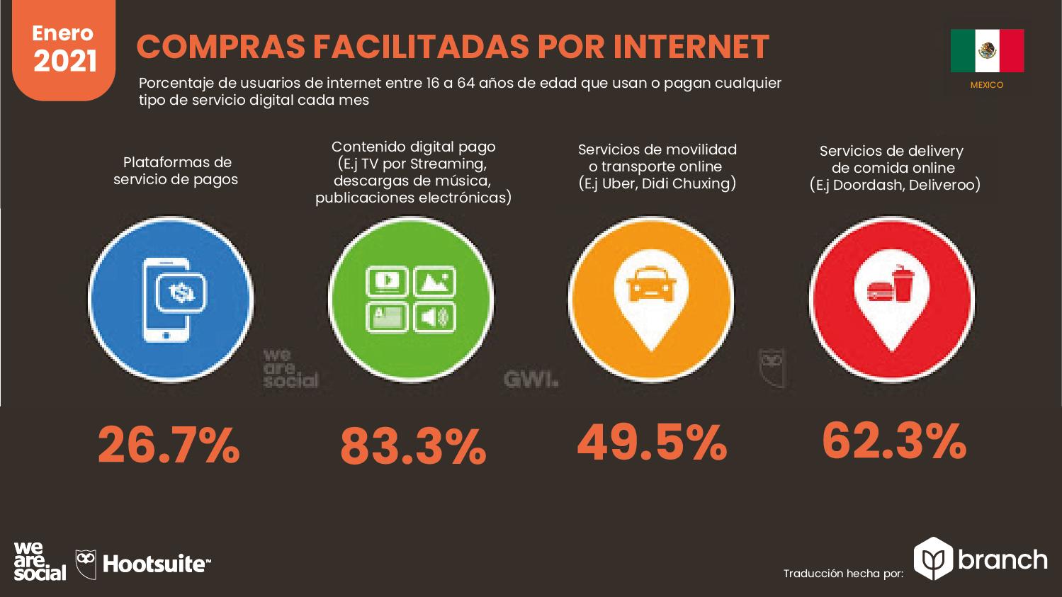 compras-facilitadas-por-internet-mexico-2020-2021