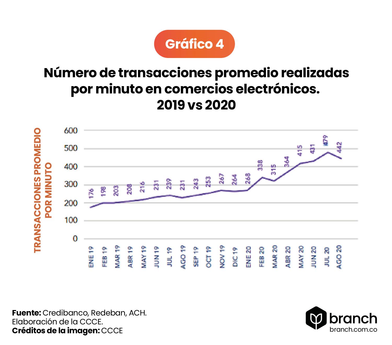 numero-de-transacciones-promedio-por-minuto-e-commerce-colombia-2019-vs-202