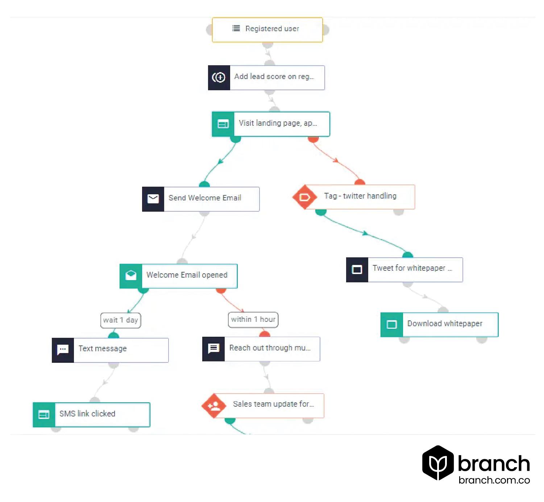 ejemplo-de-workflow-email-marketing