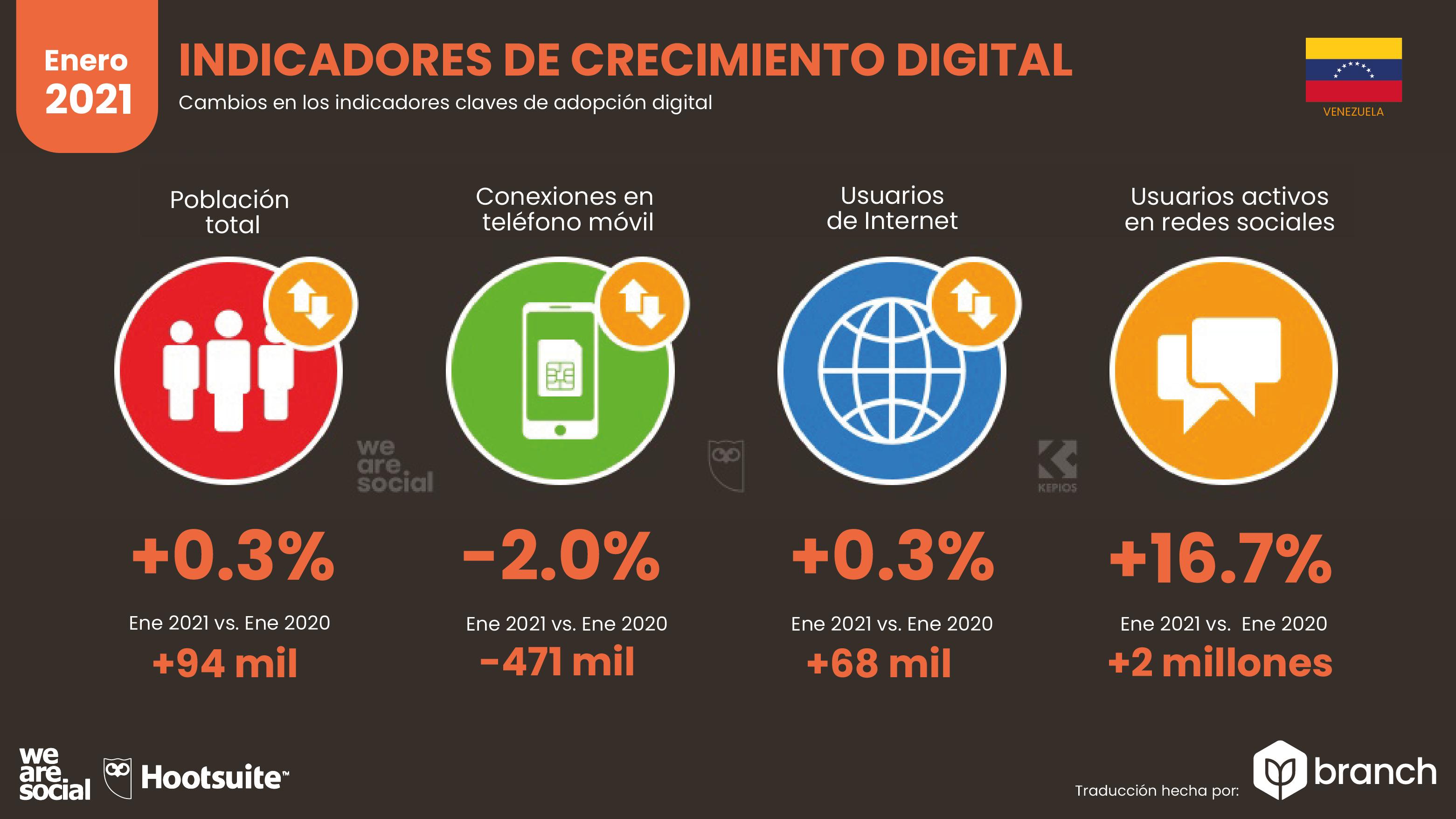 crecimiento-digital-venezuela-2021