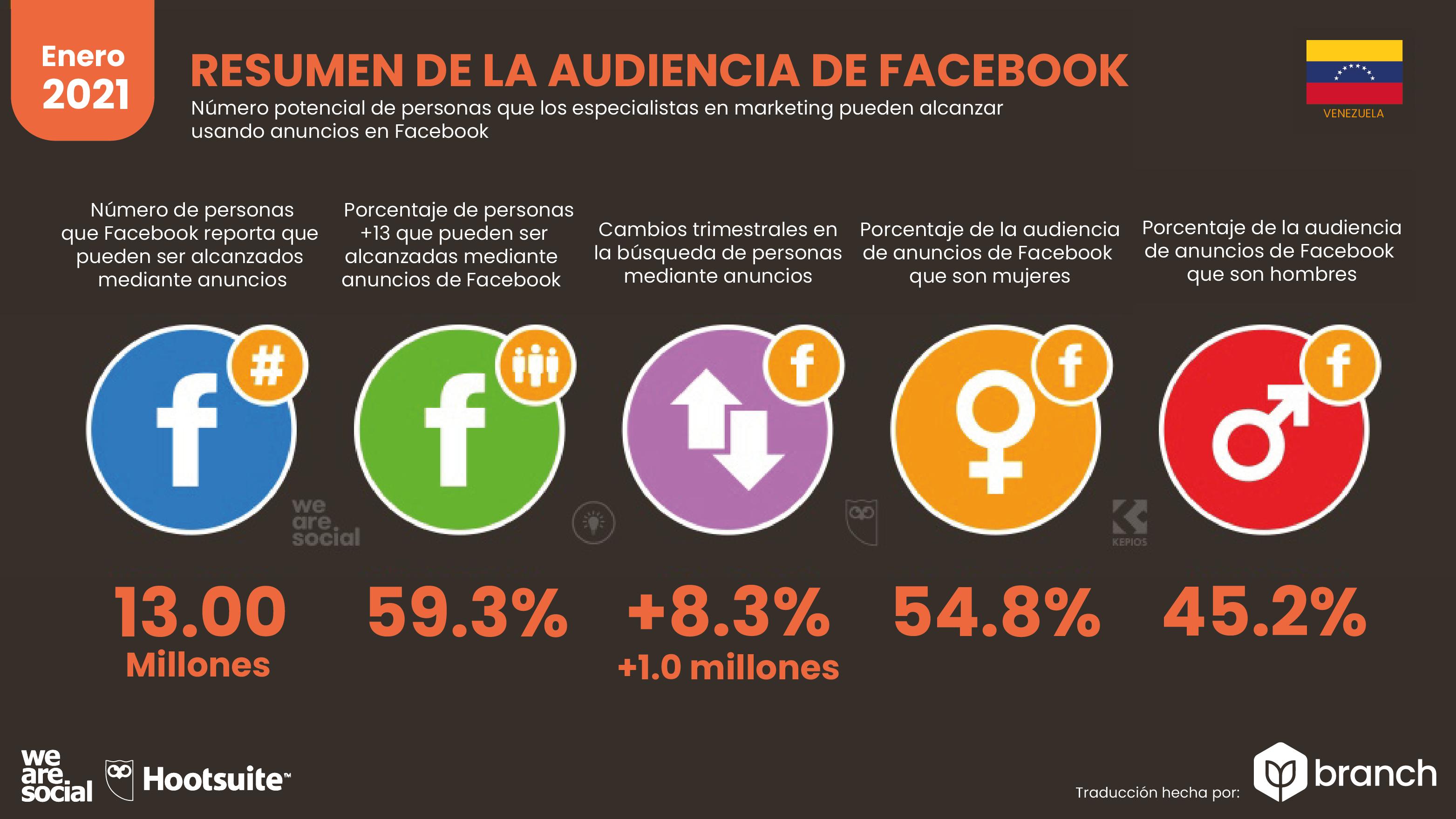 uso-facebook-en-venezuela-2021