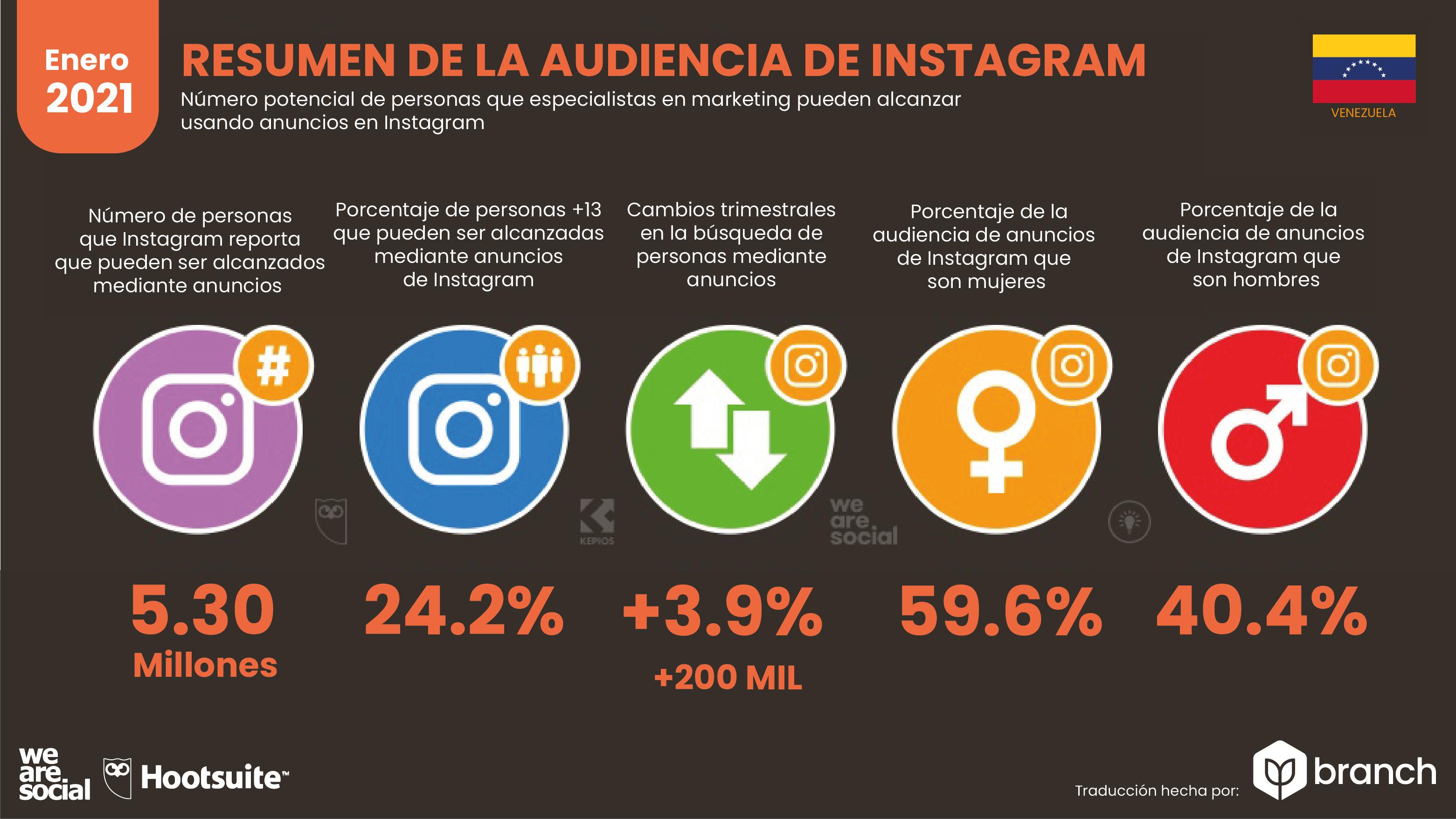 uso-de-instagram-en-venezuela-2020-2021