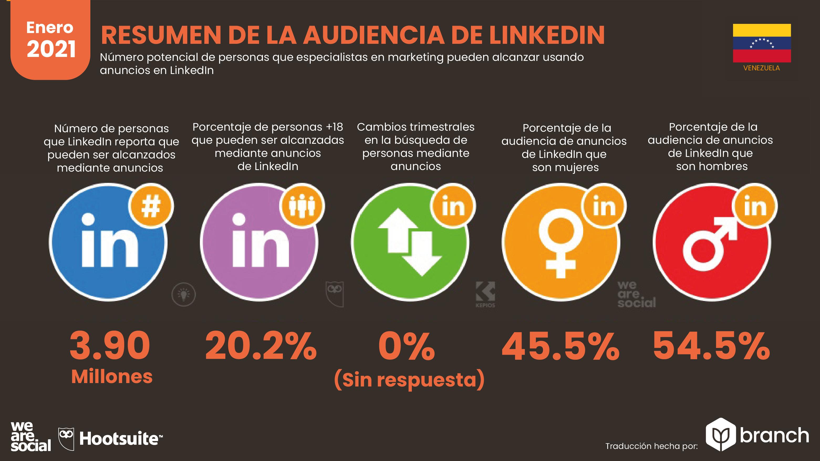 audiencia-de-LinkedIn-en-venezuela-2020-2021