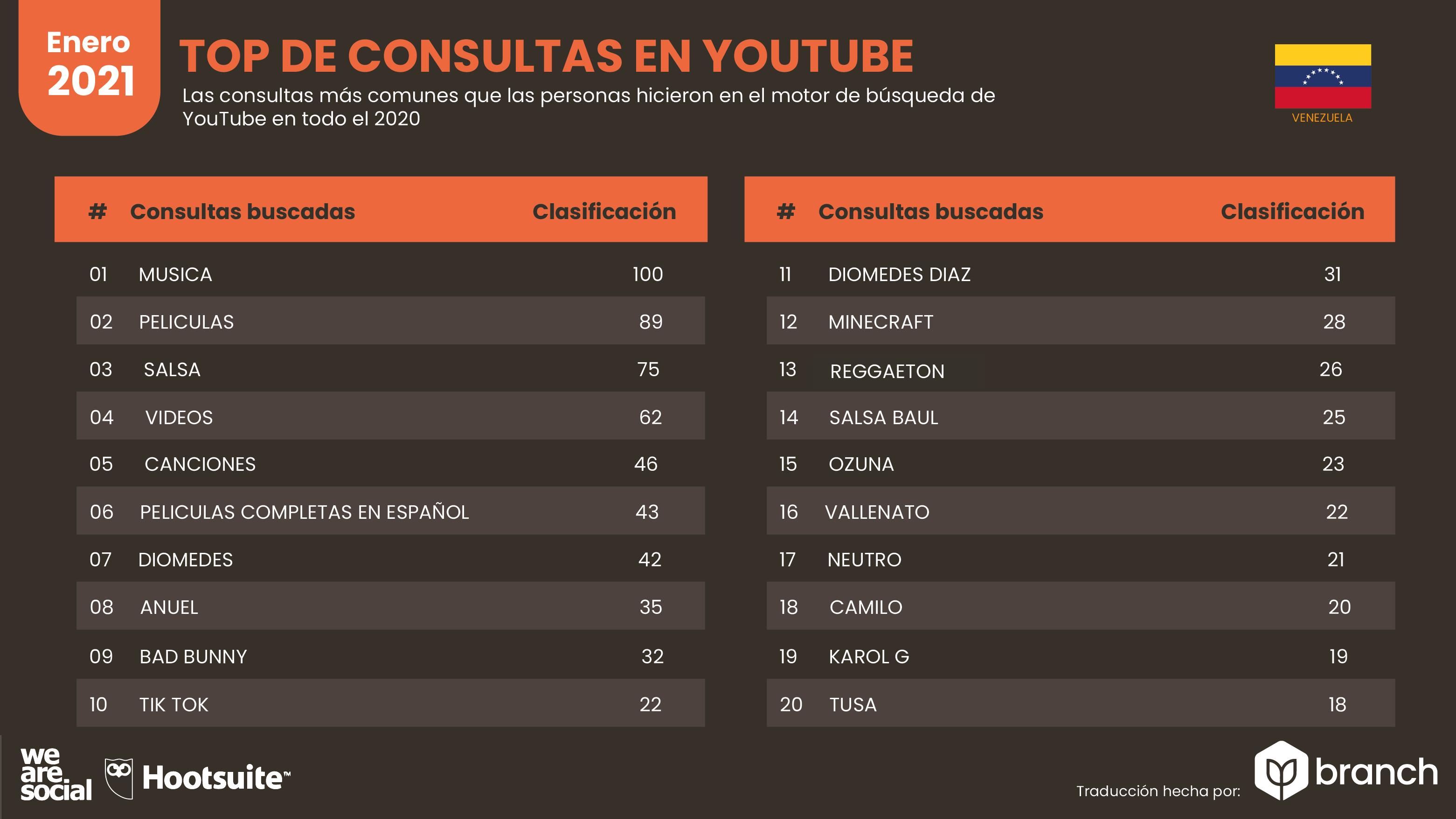 busquedas-de-youtube-en-venezuela-2021
