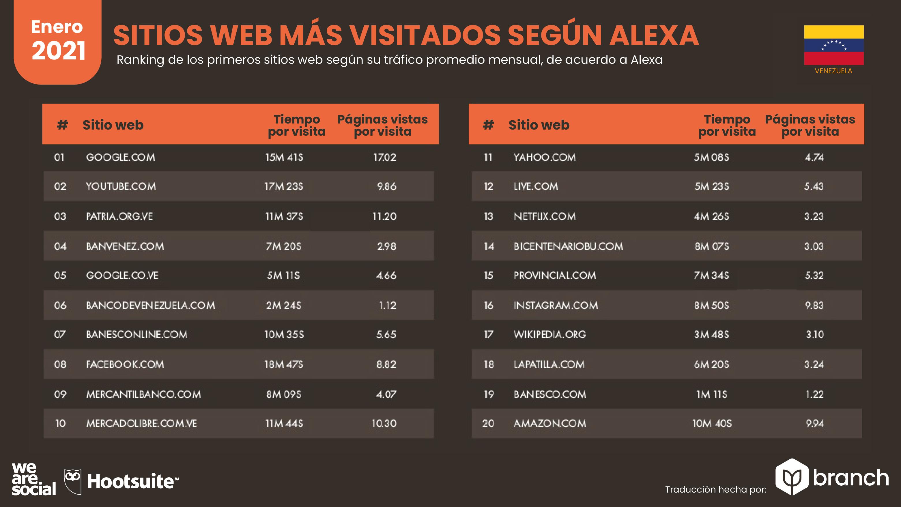 paginas-web-mas-visitadas-alexa-venezuela-2020-2021
