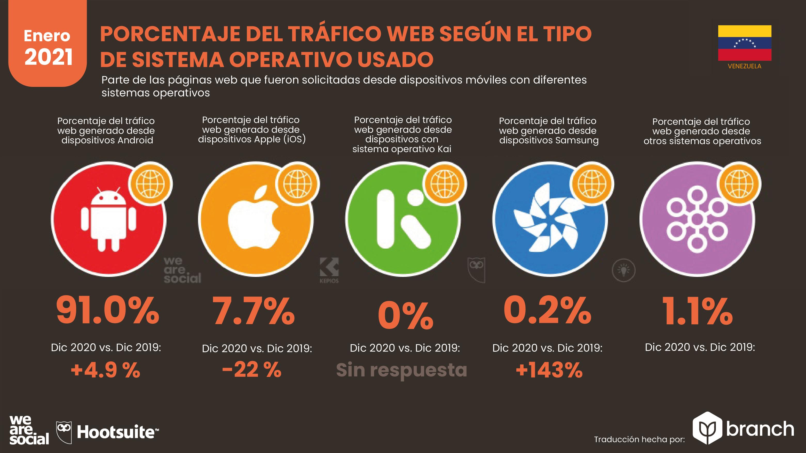 trafico-web-por-sistema-operativo-venezuela-2020-2021
