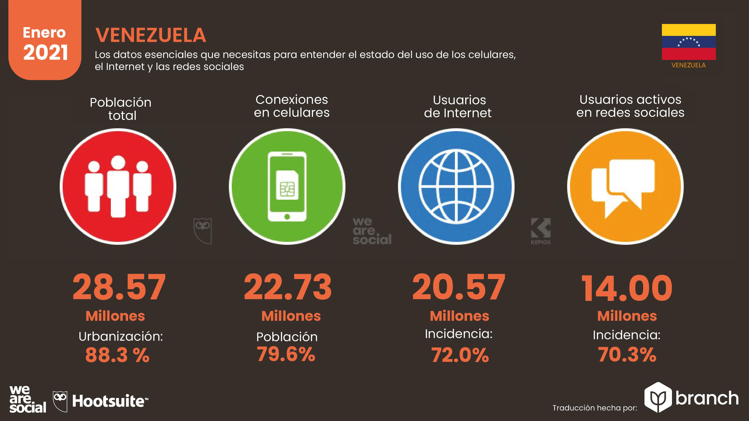 estadisticas-de-la-situacion-digital-de-VENEZUELA-2020-2021