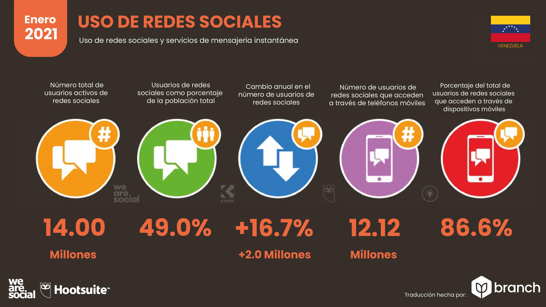 uso-de-redes-sociales-venezuela-21