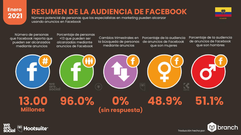 audiencia-de-facebook-en-ecuador-2020-2021