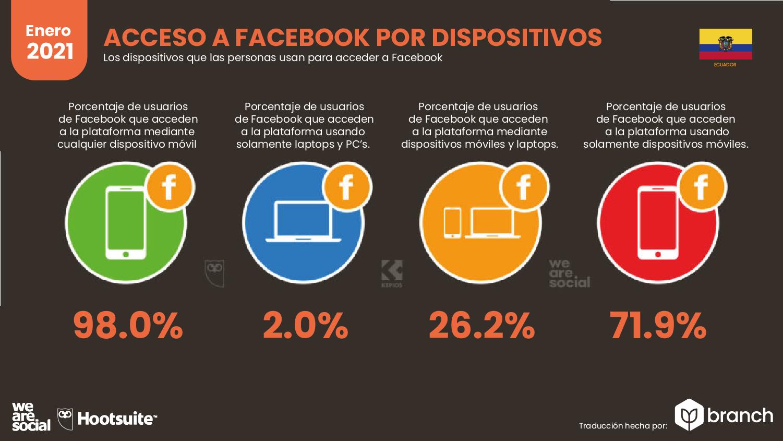 acceso-a-facebook-por-dispositivos-ecuador-2020-2021