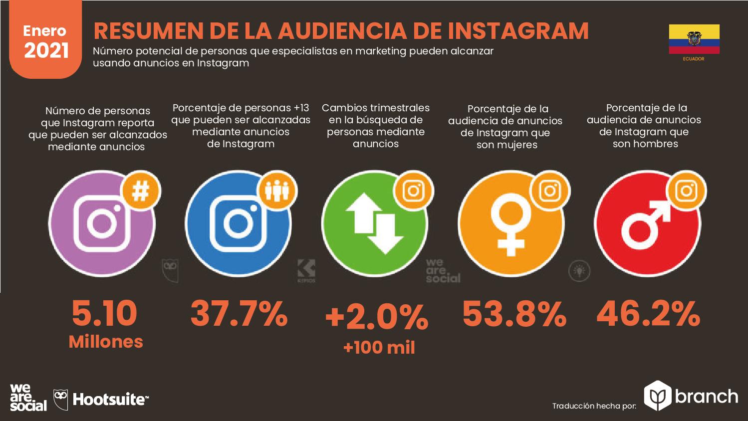audiencia-de-instagram-en-ecuador-2020-2021