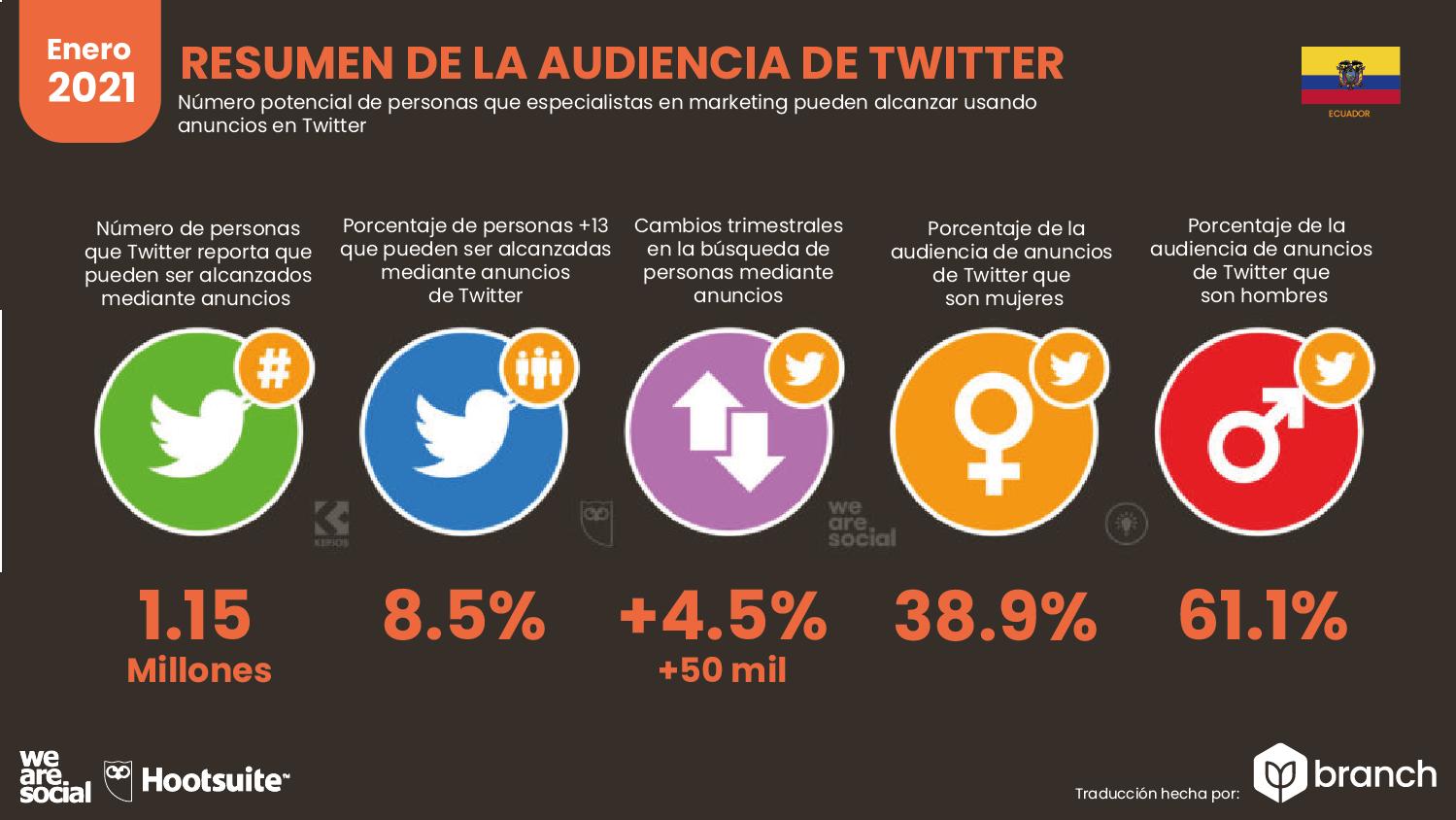 audiencia-de-twitter-en-ecuador-2020-2021