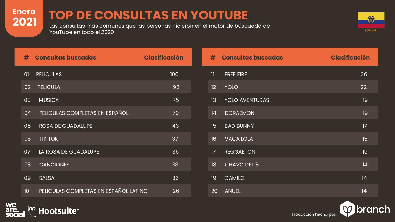 top-de-consultas-en-youtube-ecuador-2020-2021