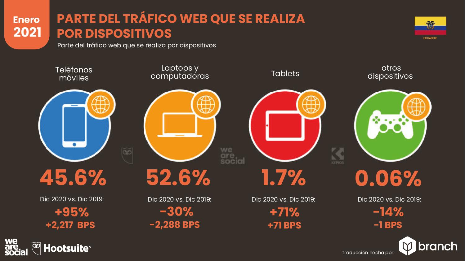 trafico-web-por-dispositivos-ecuador-2020-2021