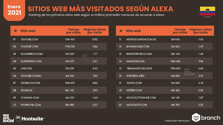 paginas-web-mas-visitadas-alexa-ecuador-2020-2021