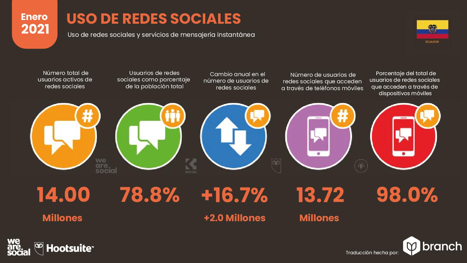 uso-de-redes-sociales-ecuador-2020-2021