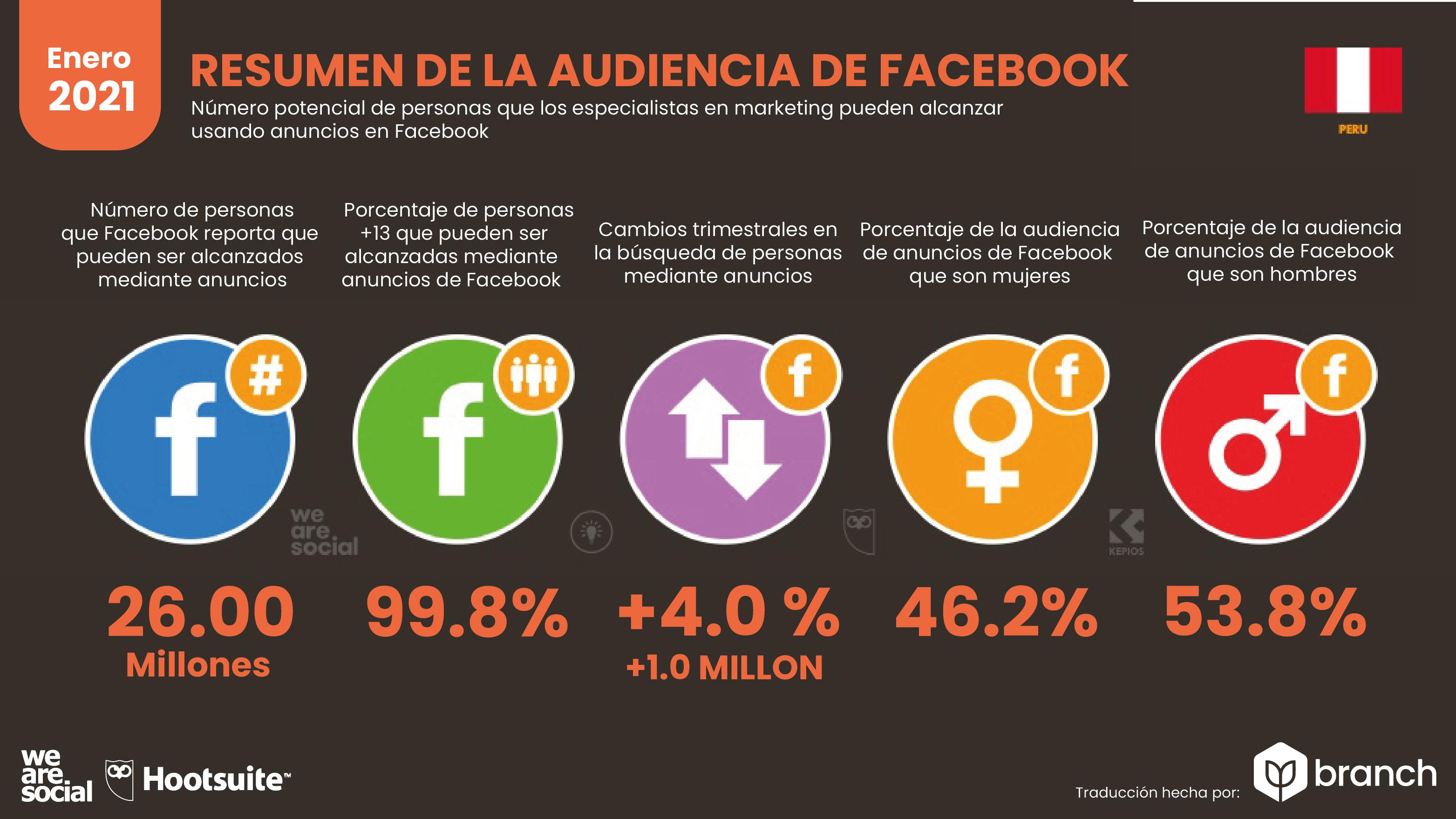 audiencia-de-facebook-en-peru-2021