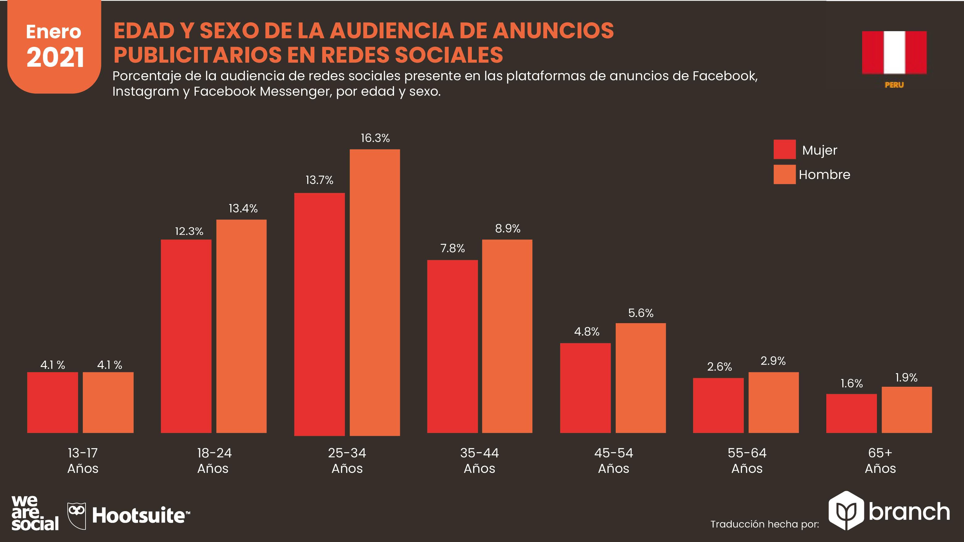edad-y-sexo-de-la-audiencia-de-anuncios-publicitarios-peru-2020-2021