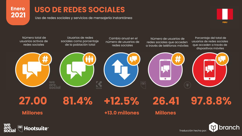 uso-de-redes-sociales-peru-2020-2021