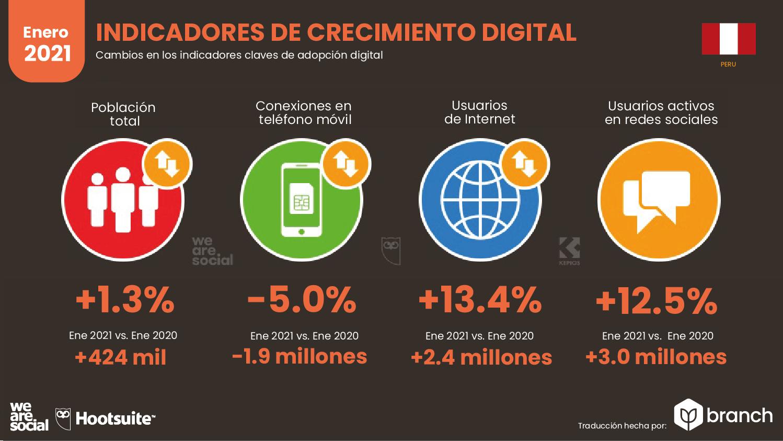 crecimiento-digital-peru-2021