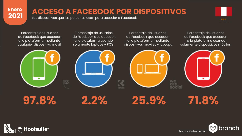acceso-a-facebook-por-dispositivos-peru-2021