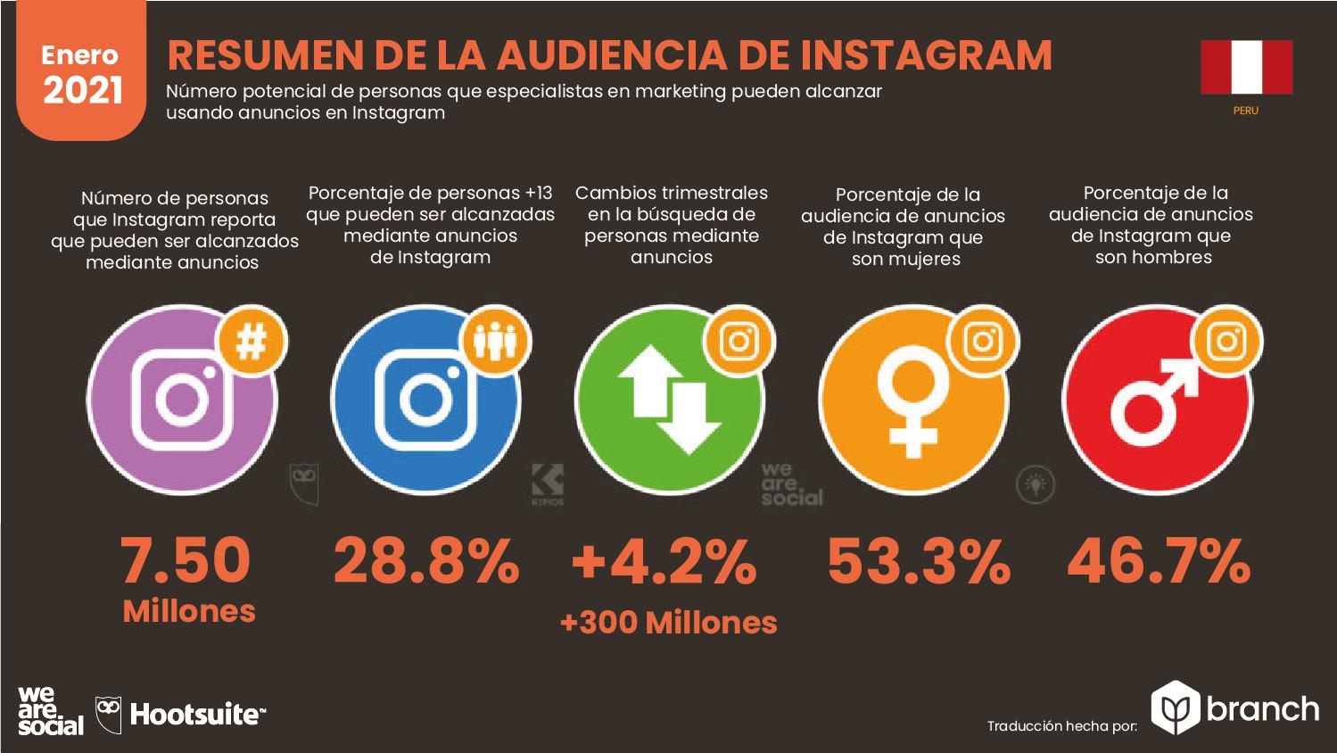audiencia-de-instagram-en-peru-2020-2021