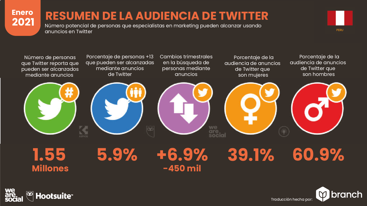 audiencia-de-twitter-en-peru-2020-2021