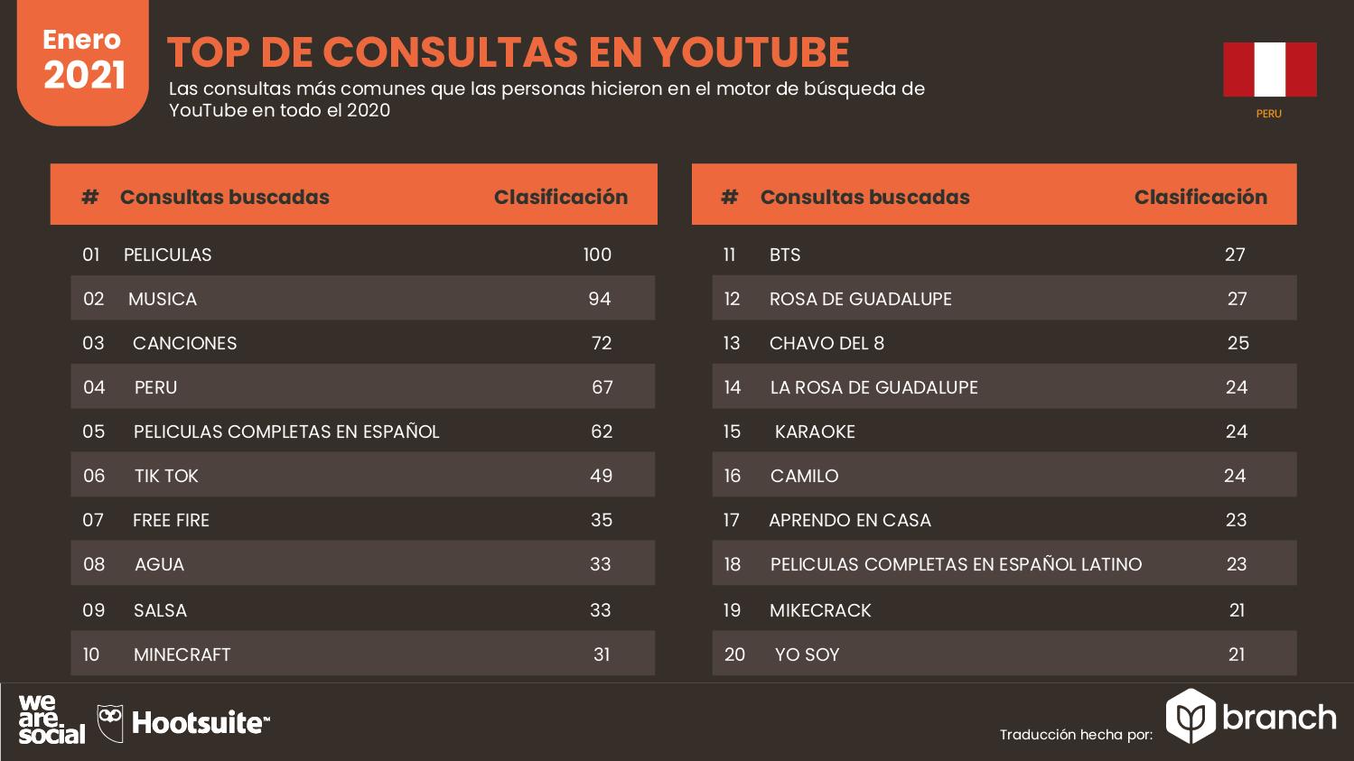 top-de-consultas-en-youtube-peru-2021