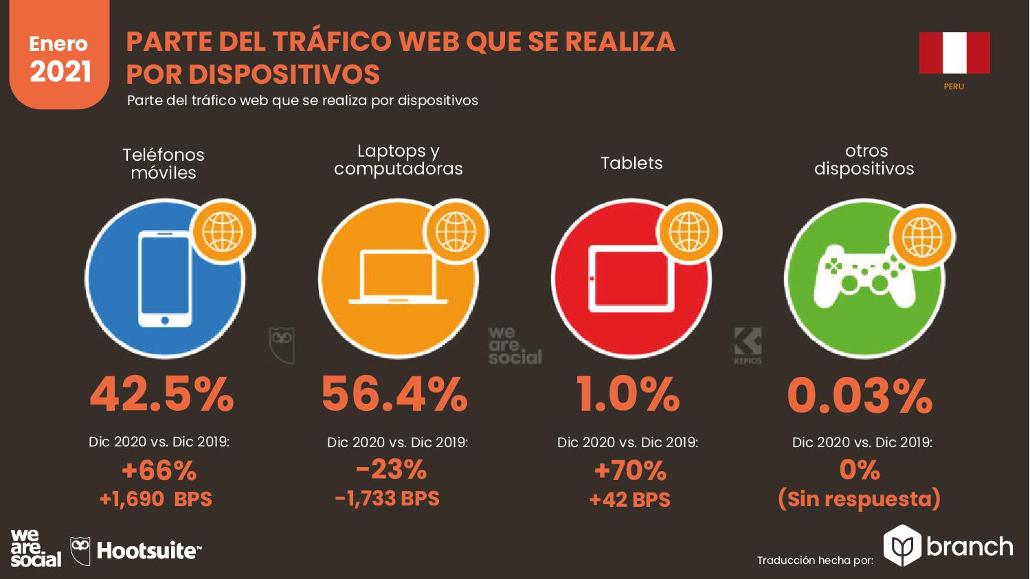 trafico-web-por-dispositivos-peru-2020-2021