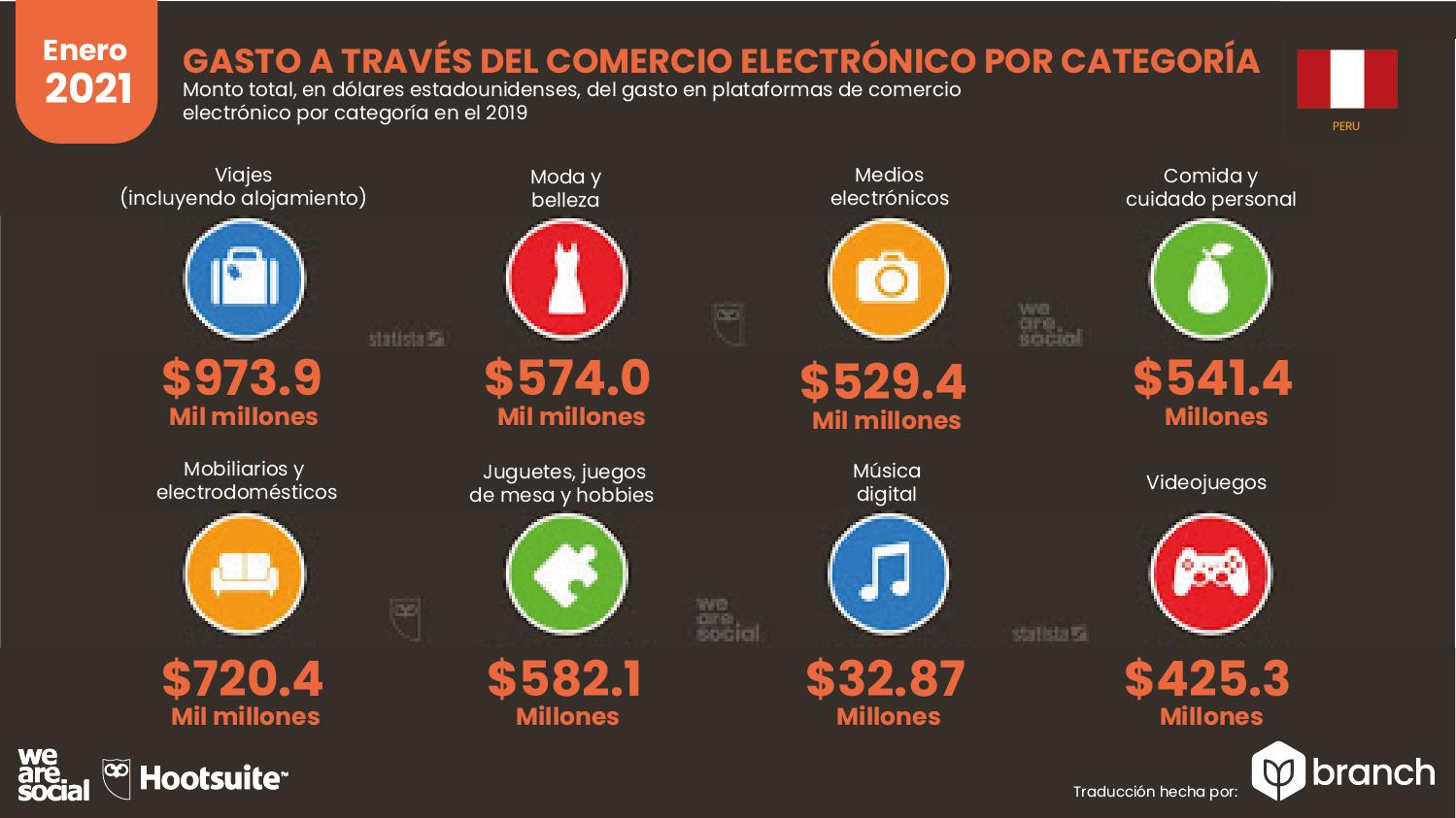 gastos-en-compras-ecommerce-peru-2020-2021