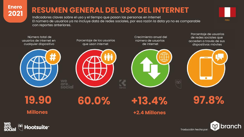 resumen-general-del-uso-de-internet-en-peru-2020-2021