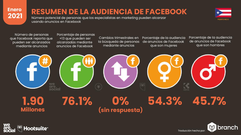 audiencia-de-facebook-en-puerto-rico-2021