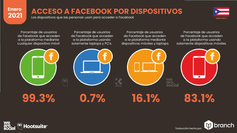 acceso-a-facebook-por-dispositivos-puerto-rico-2021