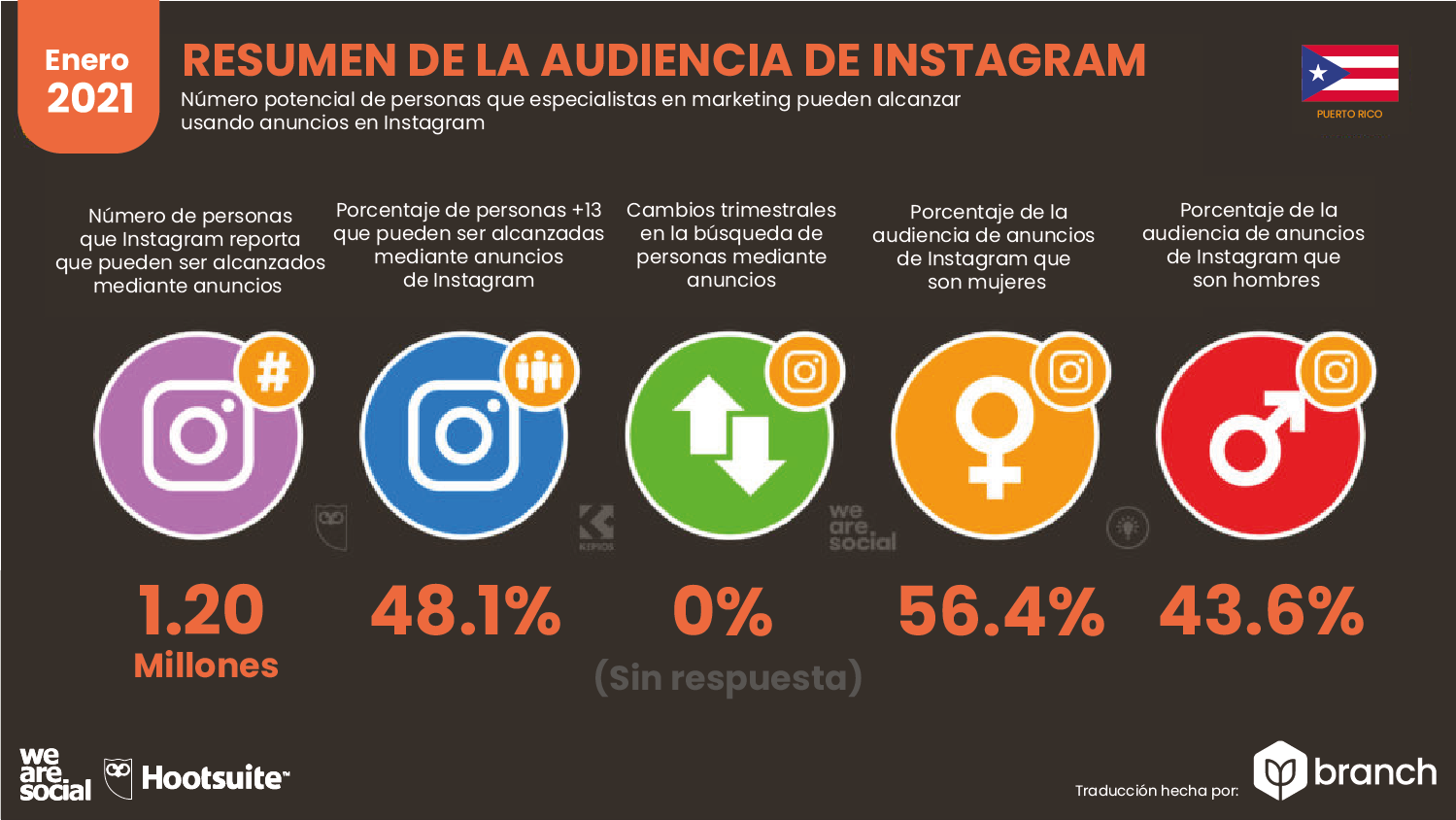 uso-de-instagram-en-puerto-rico-2020-2021