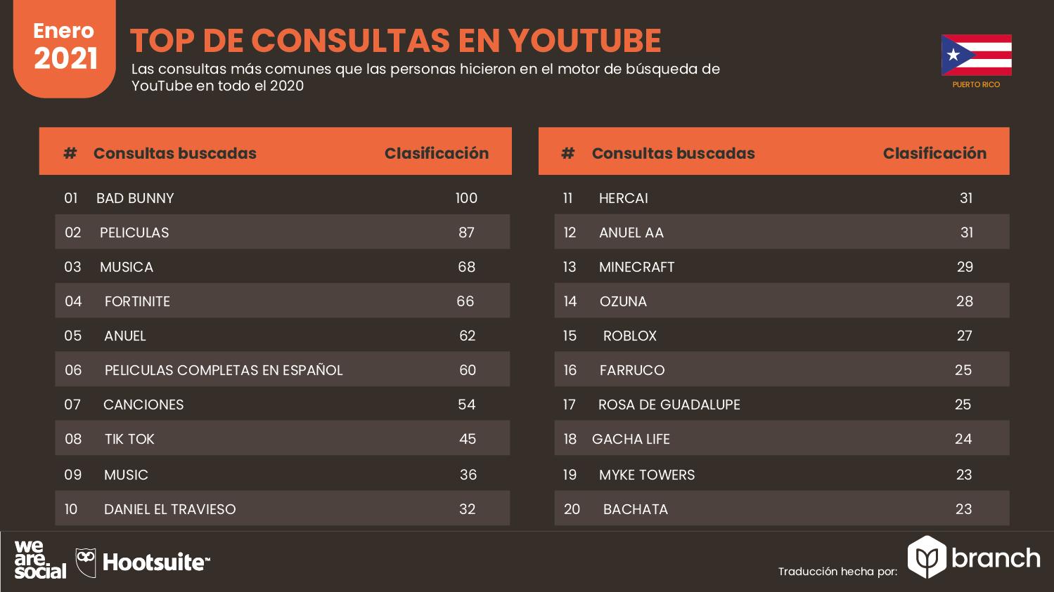 top-de-consultas-en-youtube-puerto-rico-2021