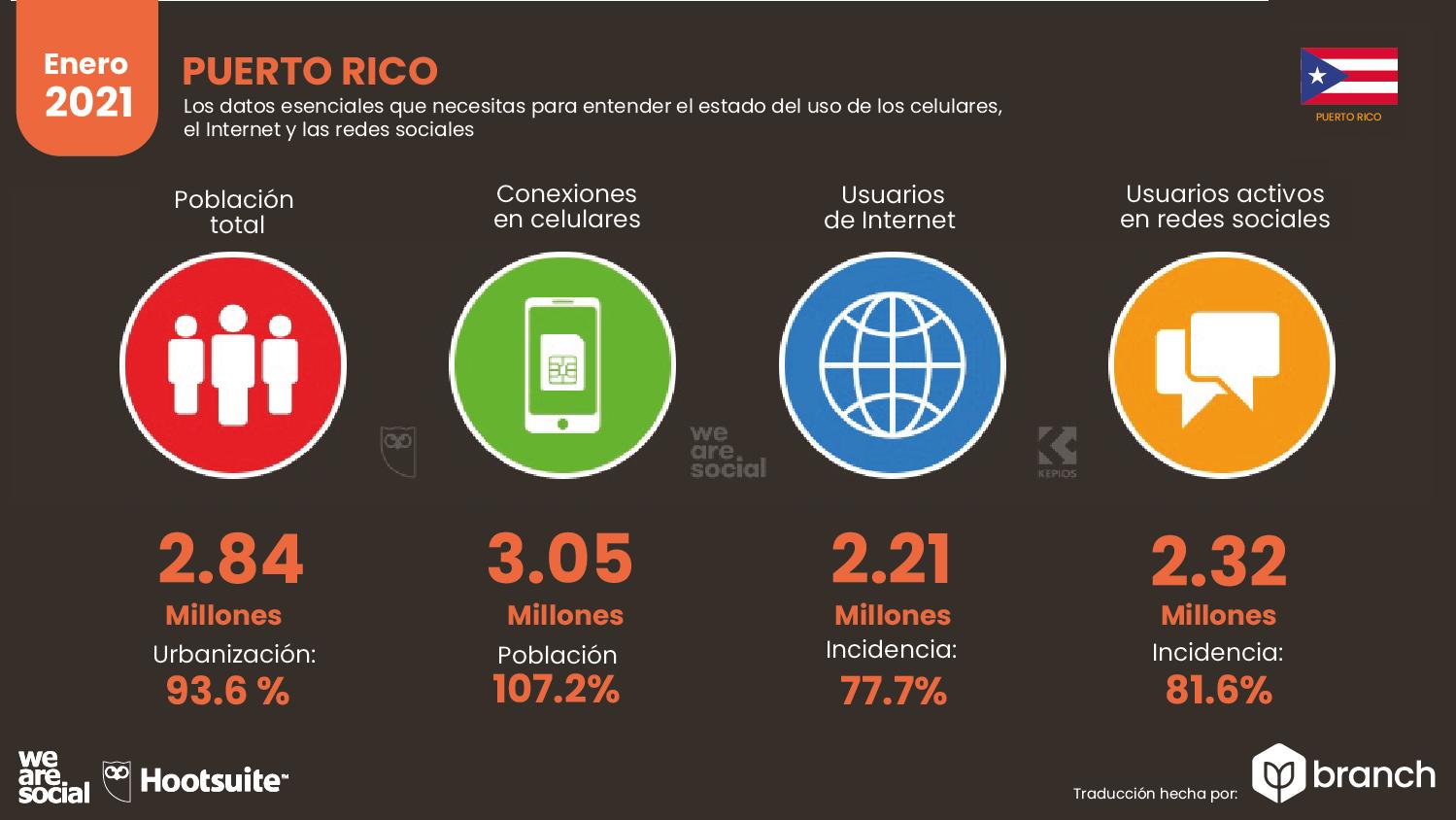 estadisticas-de-la-situacion-digital-puerto-rico-2020-2021