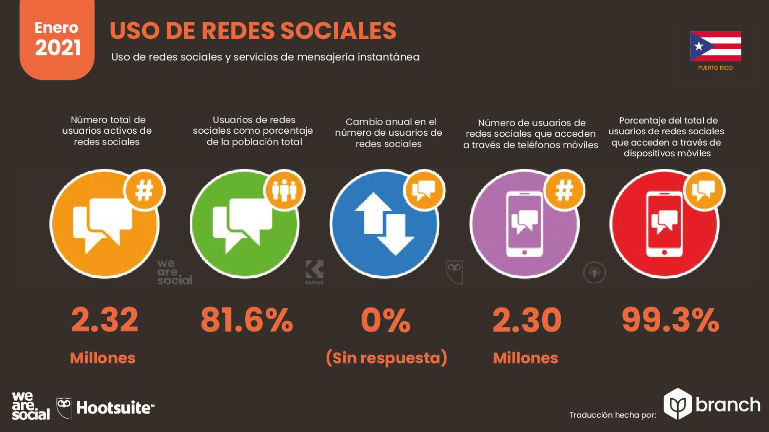 uso-de-redes-sociales-puerto-rico-2020-2021