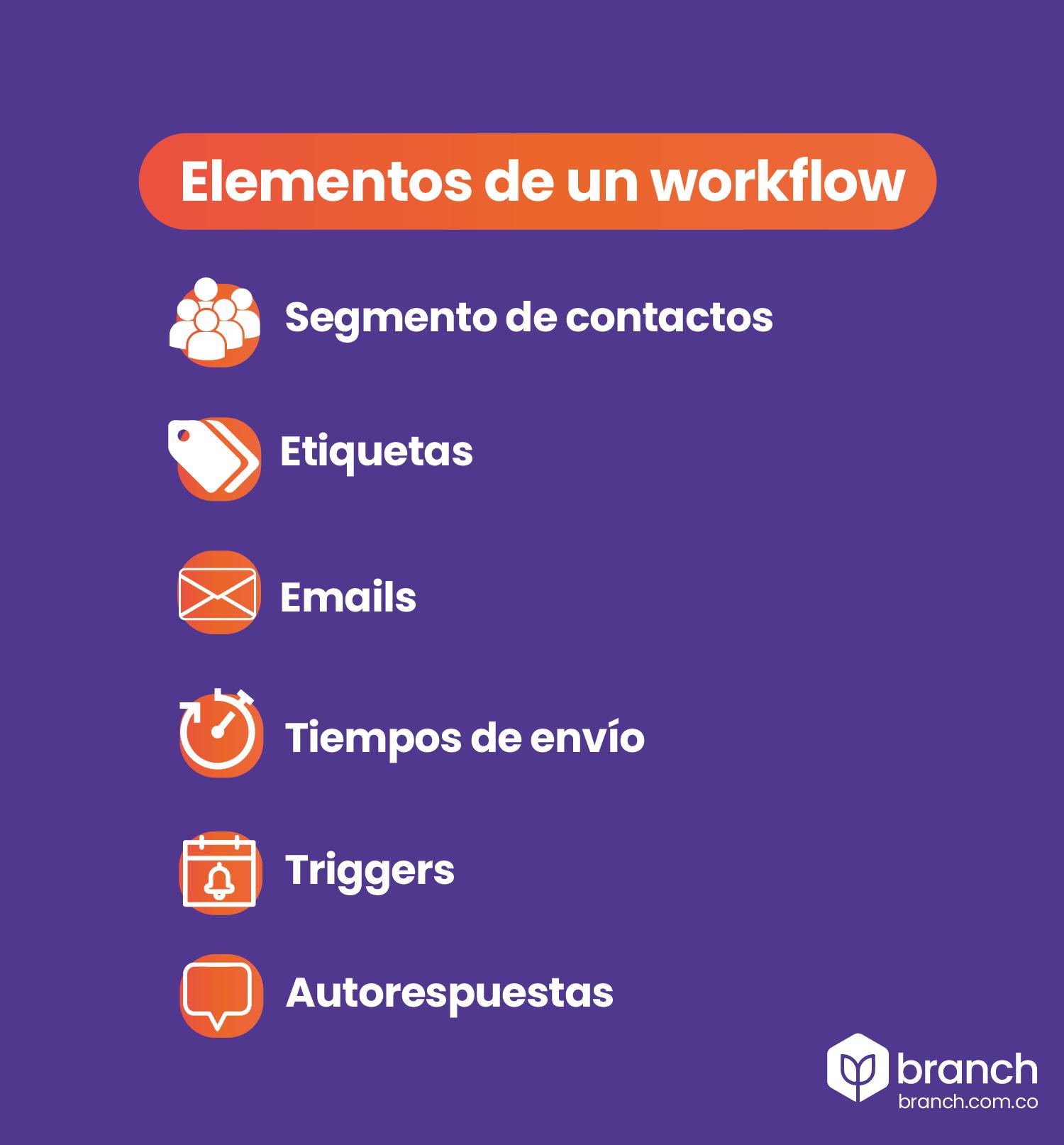 infografia-elementos-de-un-workflow