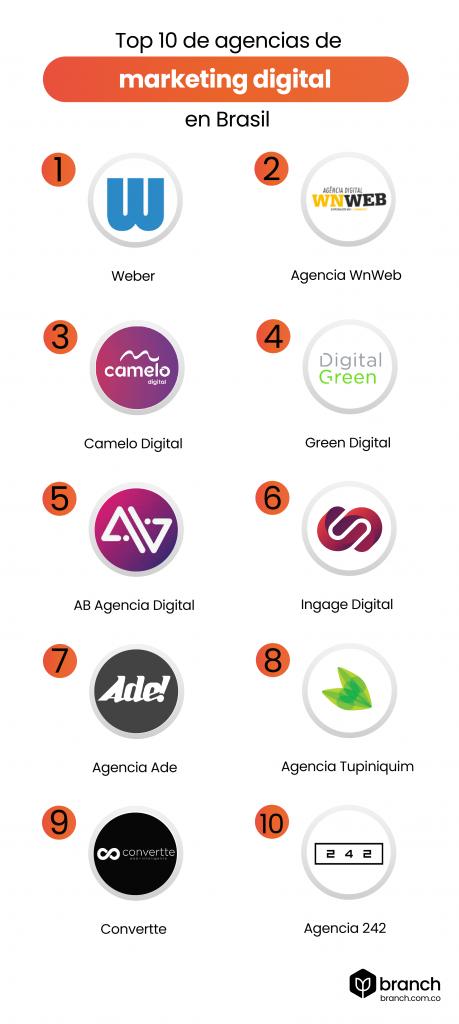 Infografia-top-10-de-agencias-de-marketing-en-brasil