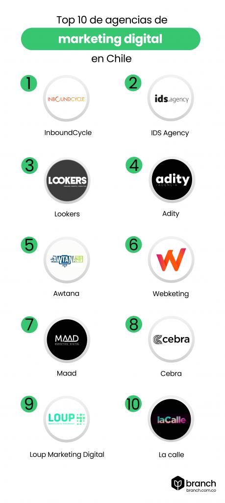 Infografia-top-10-de-agencias-de-marketing-en-chile
