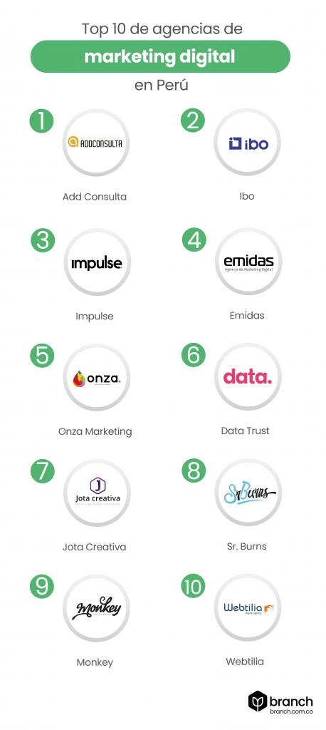 INFORGRAFÍA-Top-10-de-agencias-de-marketing-digital-en-peru