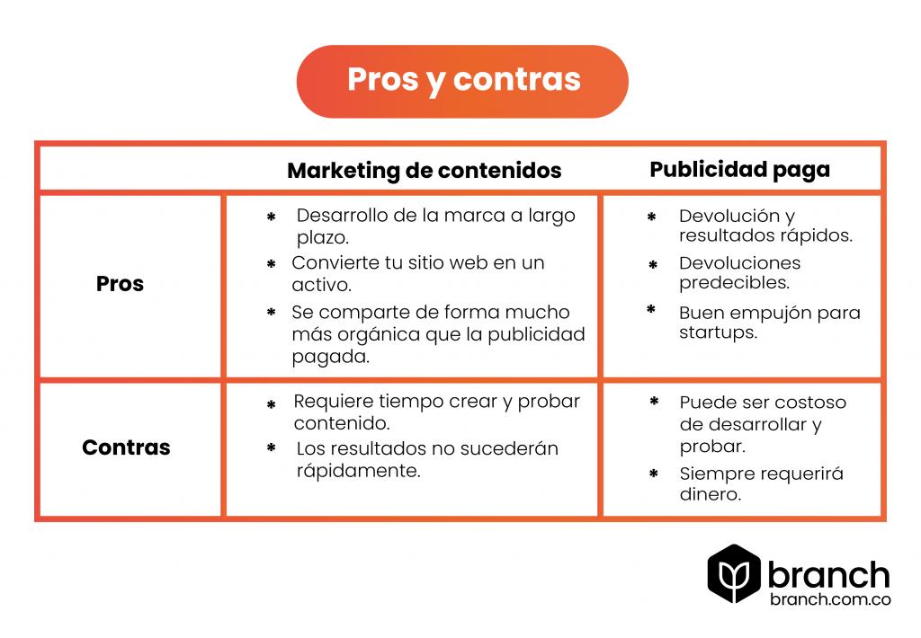 Marketing-de-contenidos-y-publicidad-diferencias-pros-y-contras