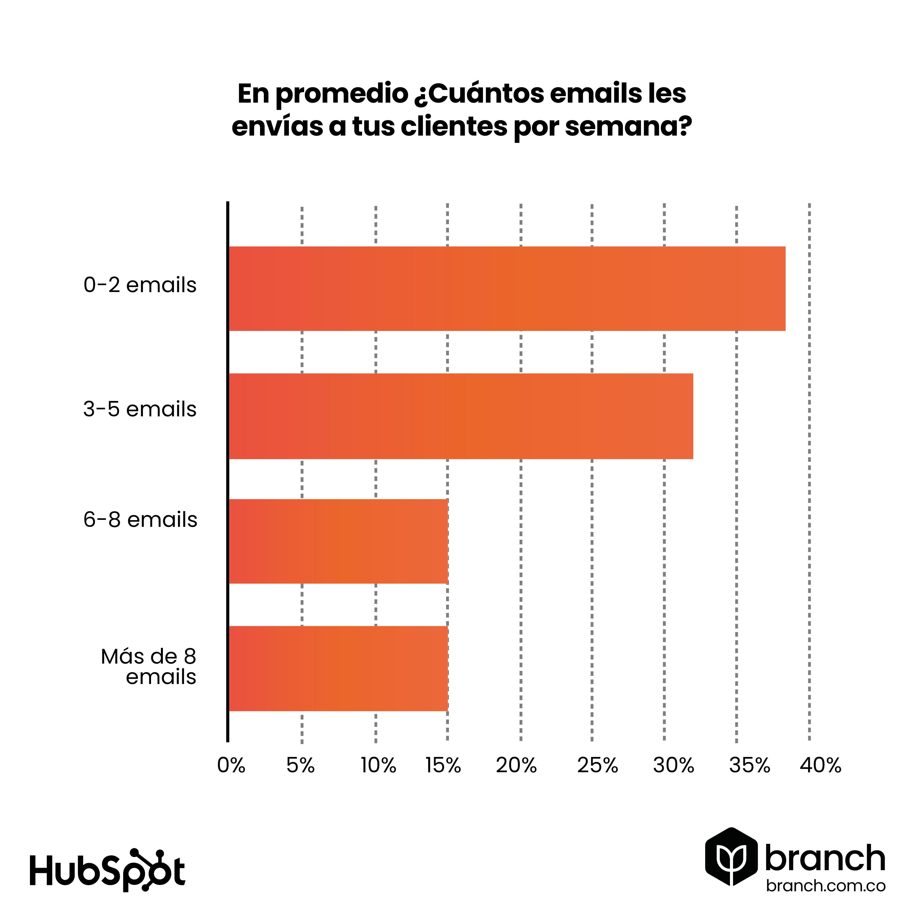 grafico-0-2-emails-son-los-que-envian-diariamente-los-profesionales-de-marketing