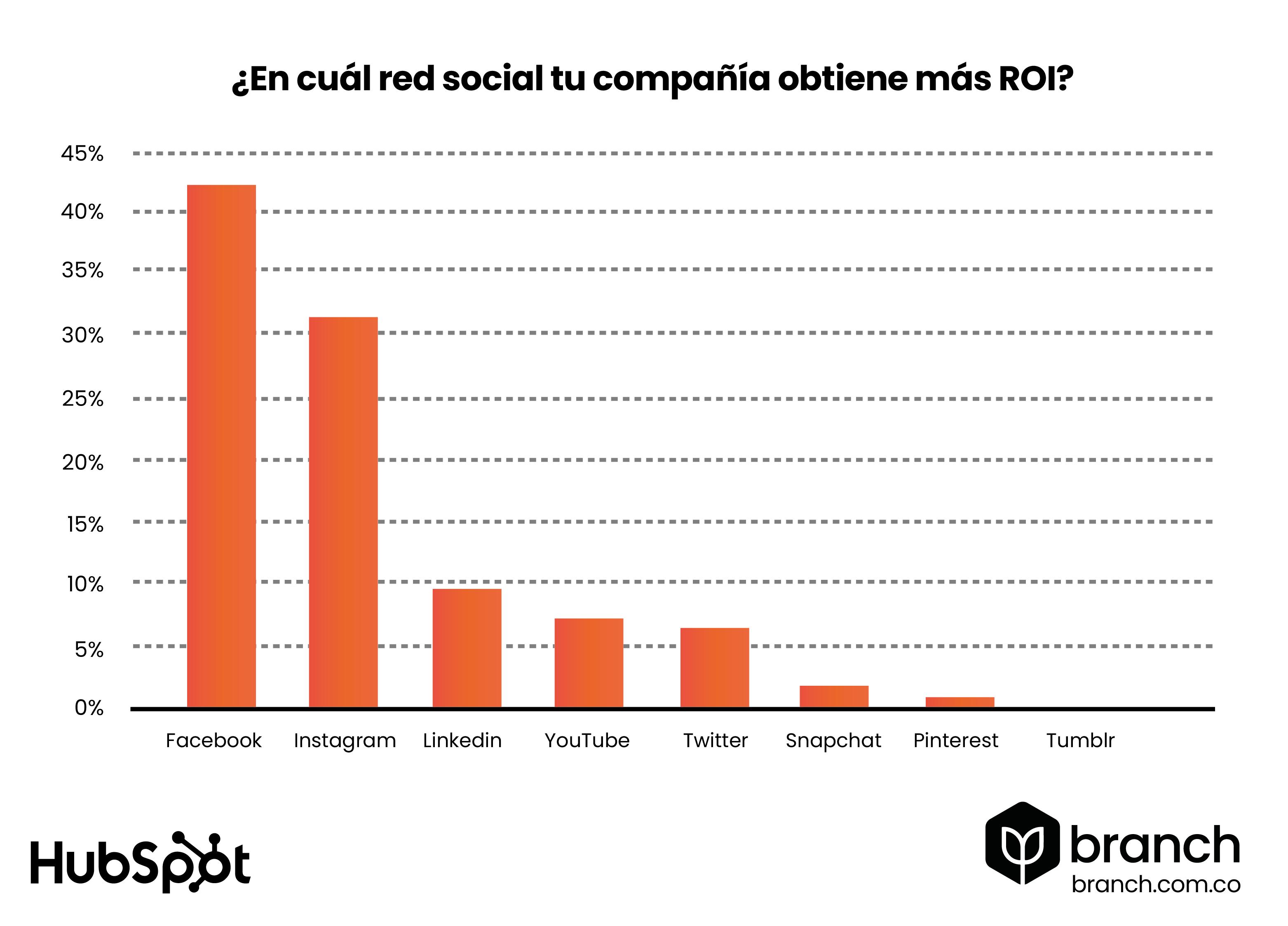 grafico-facebook-es-la-red-social-que-genera-mas-roi