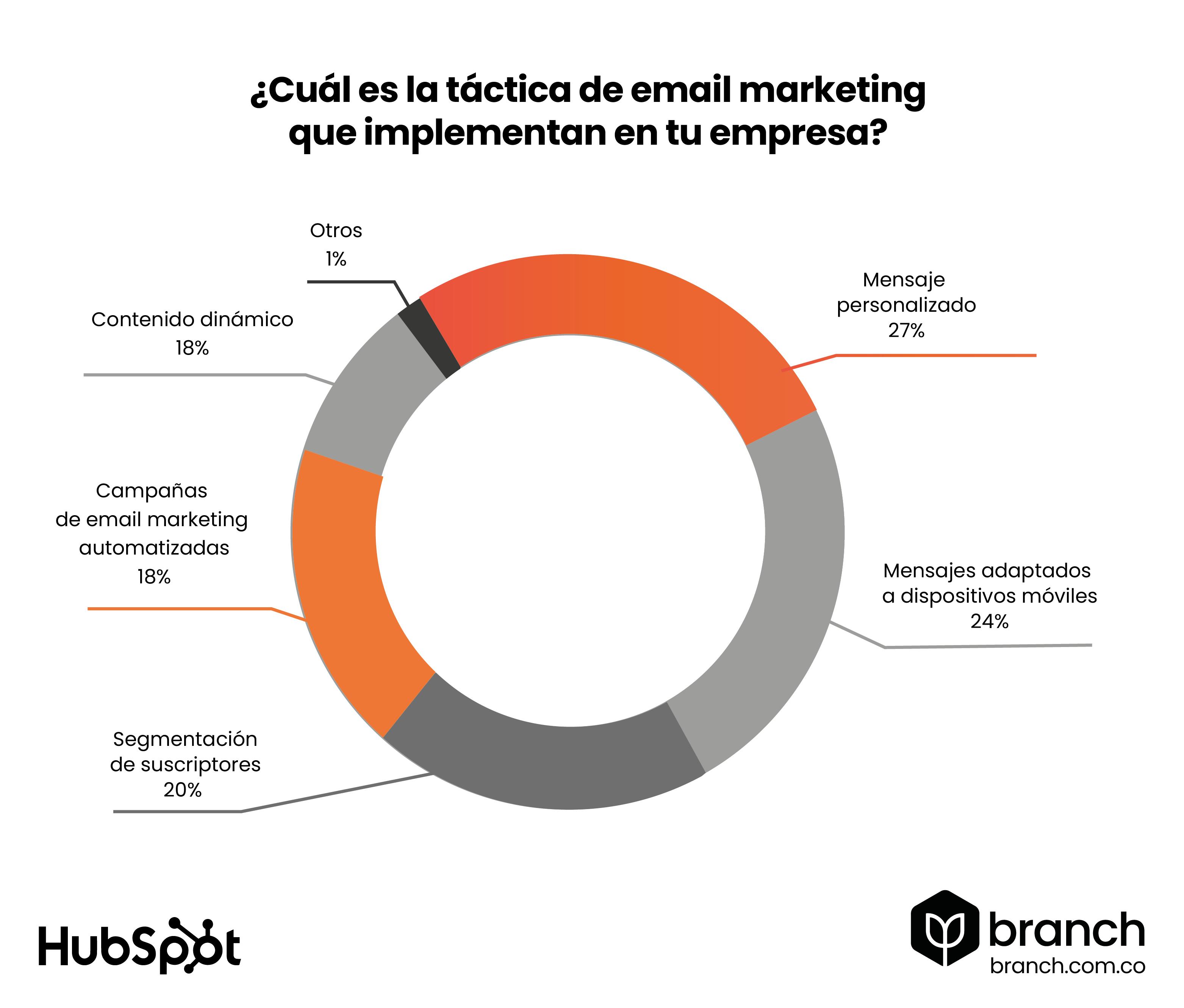 grafico-los-mensajes-personalizados-es-la-practica-mas-empleada-en-email-marketing