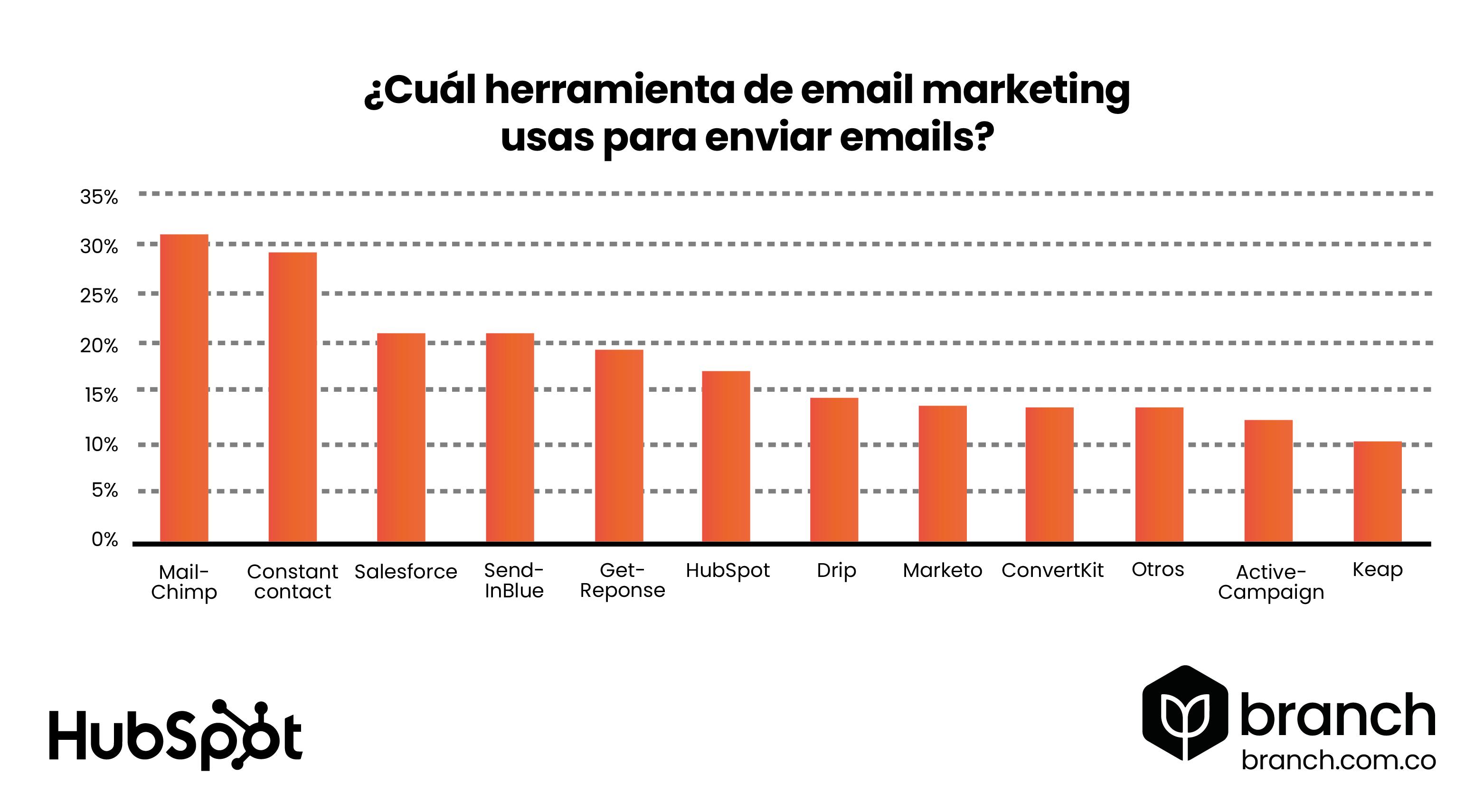 grafico-mailchimp-es-la-plataforma-de-email-marketing-mas-usada