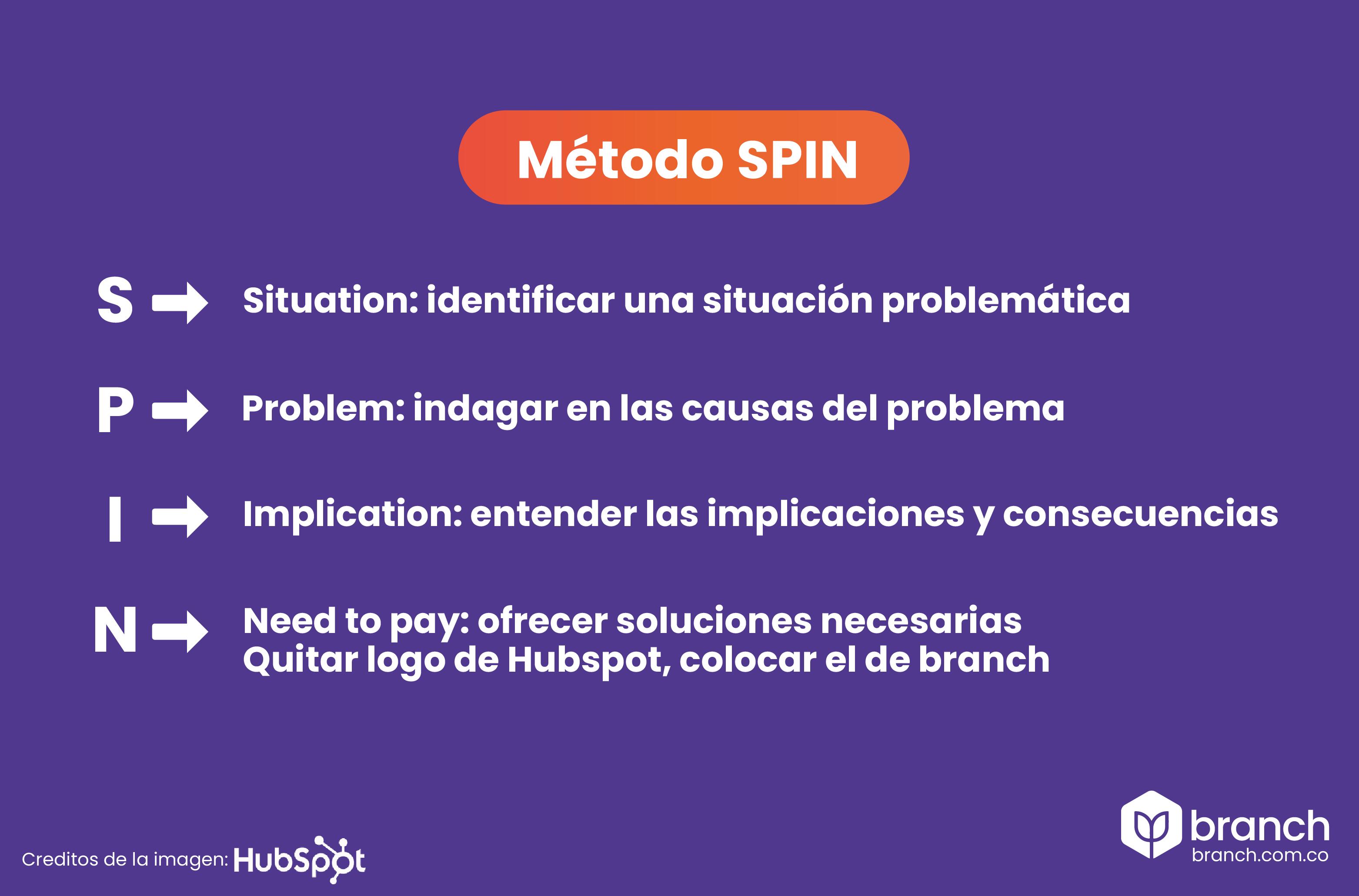 metodo-SPIN-selling