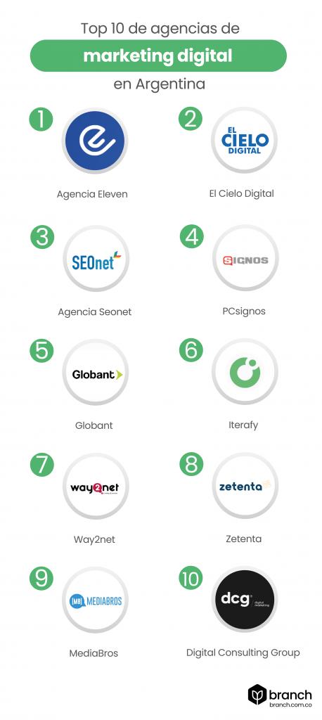 top-10-de-agencias-de-marketing-digital-en-argentina