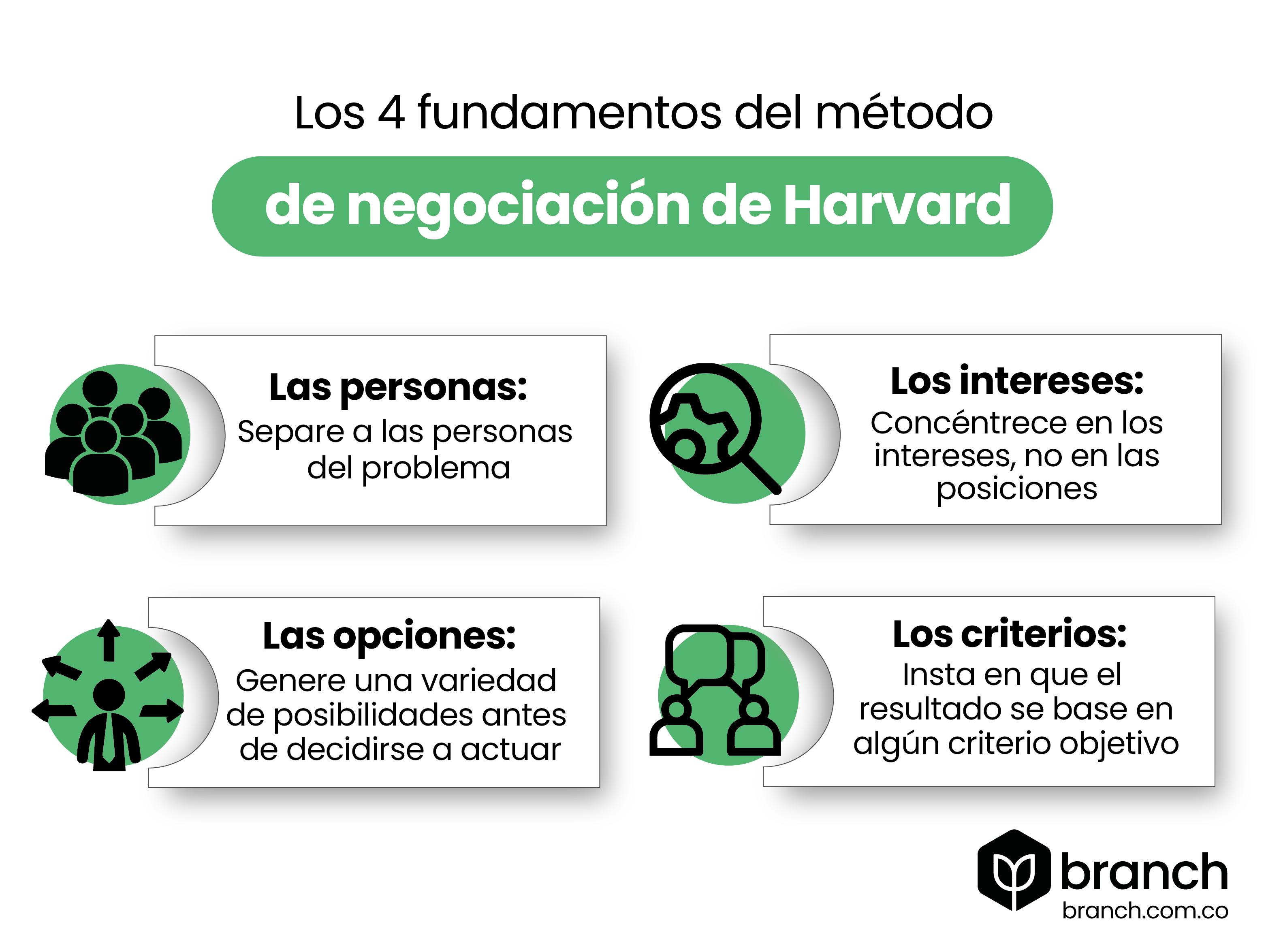 los-principios-de-la-metodologia-de-negociacion-de-harvard